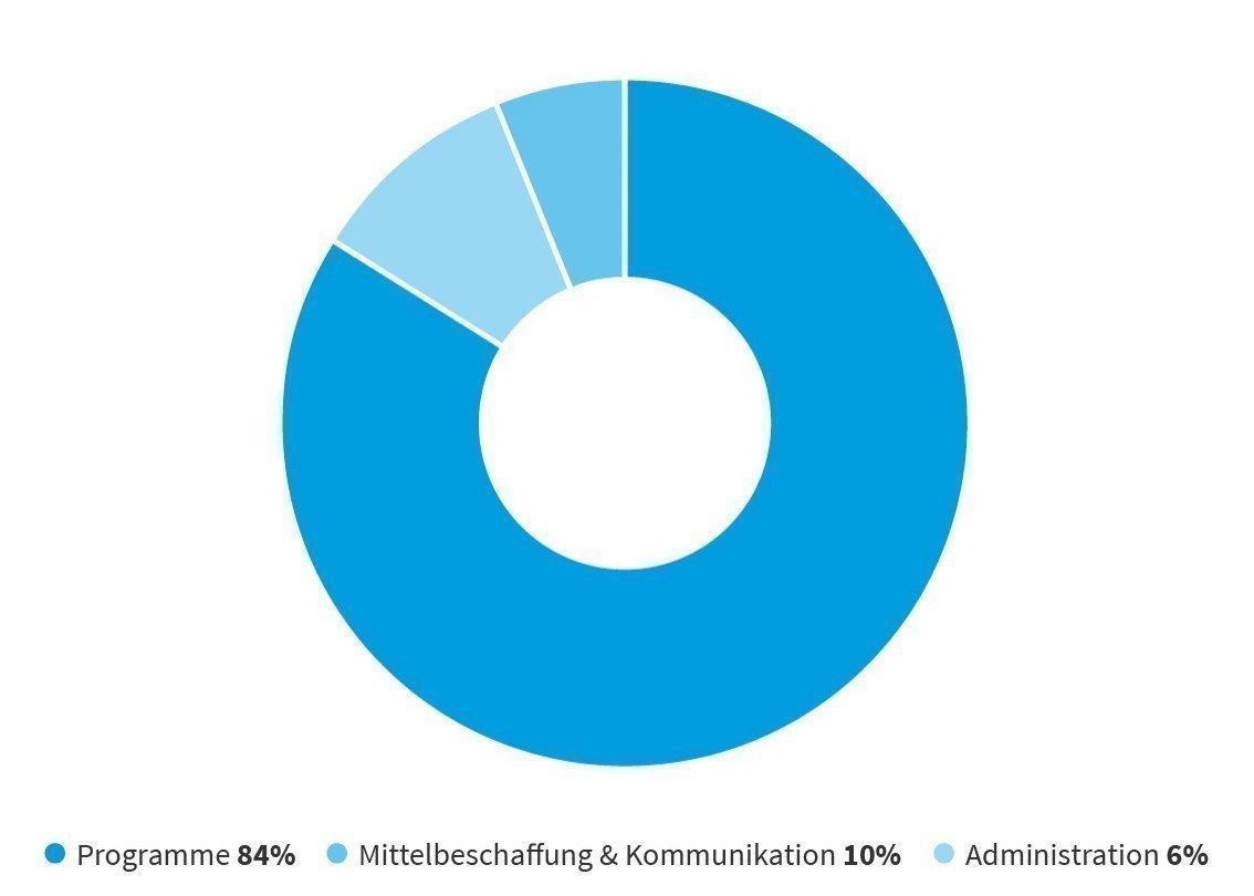 Diagramm zu den Gesamtausgaben von SOS-Kinderdorf Schweiz.